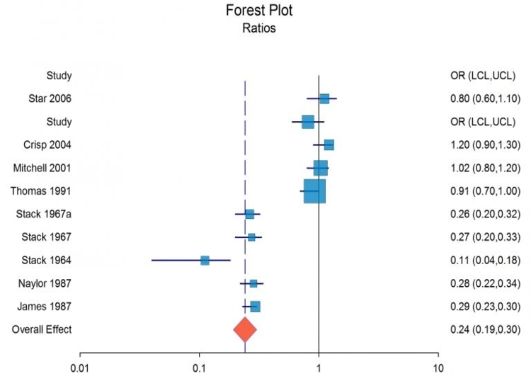 Forest Plot